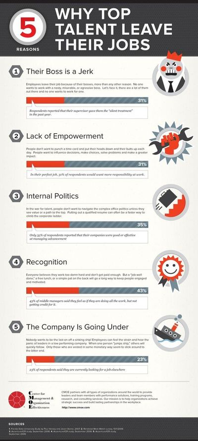 5 Reasons Why Top Talent Leave Their Jobs