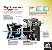 How a digital camera works to get sharp images: free cheat sheet