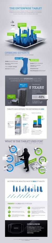 Why Your Business Needs Tablets [Infographic] #Infographics #SEO #Marketing