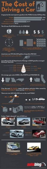 The Cost of Driving a Car #Infographic #Car