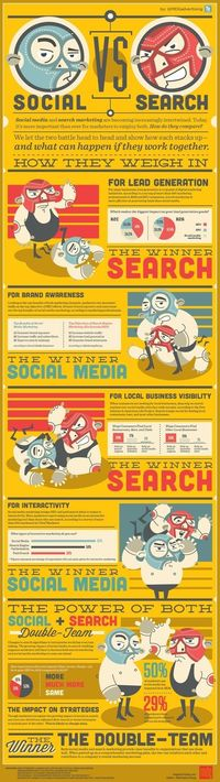 Search marketing vs social media : le match