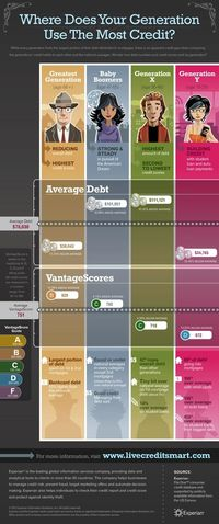 Generations' Credit Profile Infographic